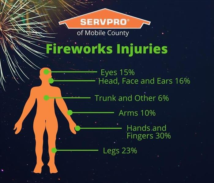 Fireworks on black background with injury statistics and orange servpro house logo